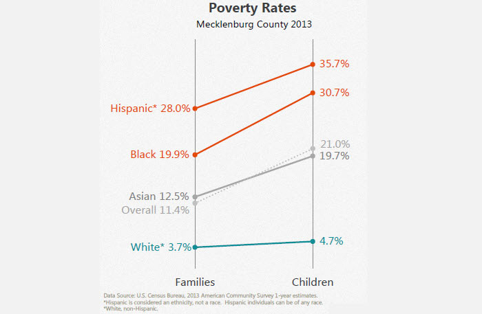 Mecklenburg-County-Poverty-Rates