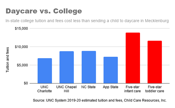 Daycare costs chart