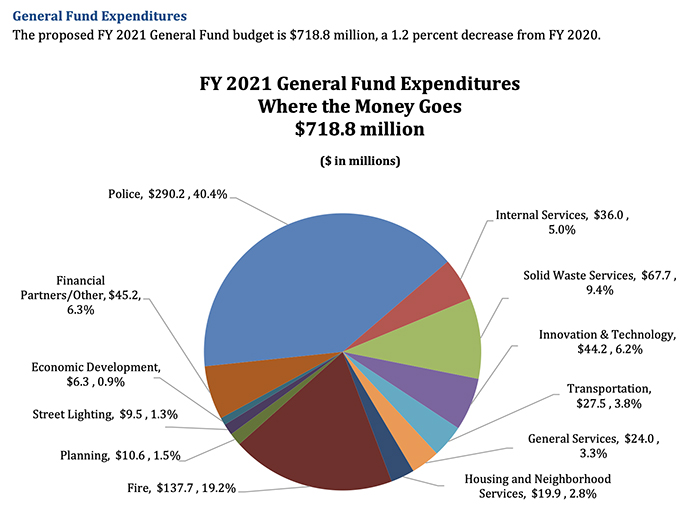 2021 proposed Charlotte budget