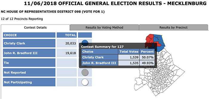 nc house district 98 2018 election