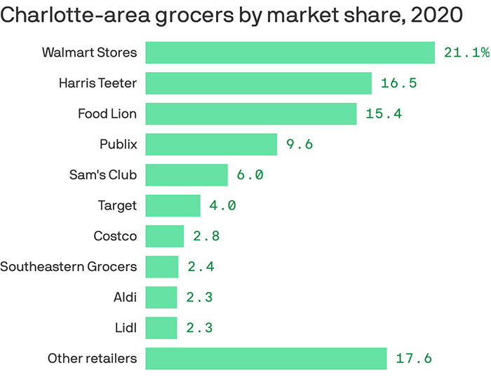 Grocery-store market share